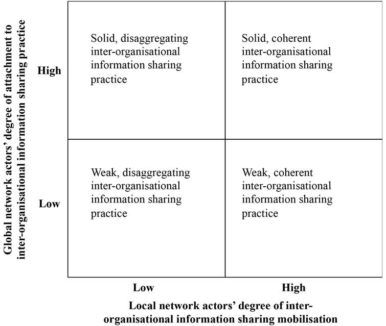 IOIS framework (adapted from Law & Callon, 1994).