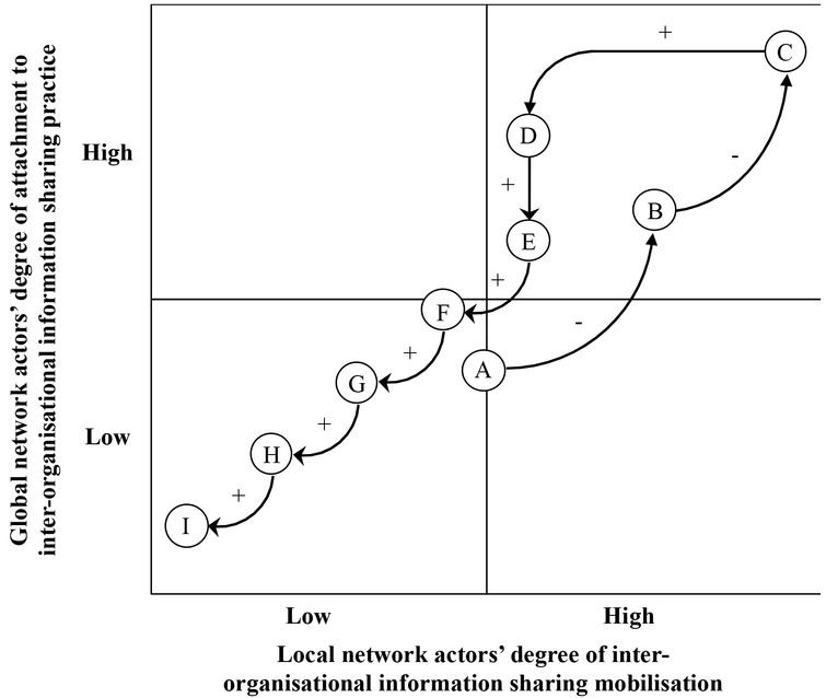 The trajectory of the IOIS practice.