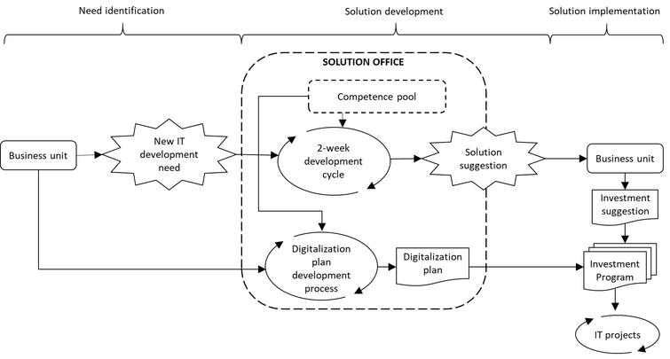 The new agile IT development process.