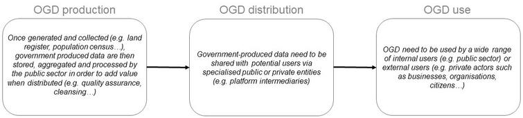 The open government data value creation process (authors' own representation).