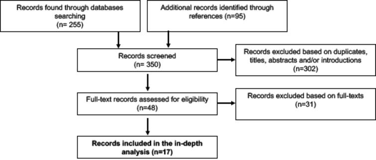 The literature search and assessment process to derive stylised facts adapted from Moher et al. (2009).