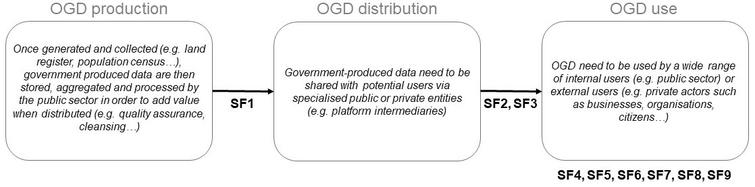 The stylised facts embedded in the open government data value creation process (authors' own representation).