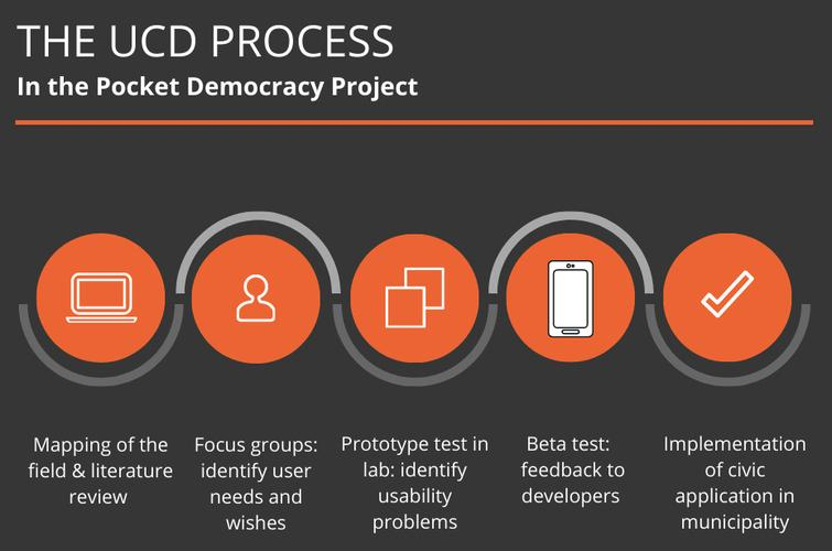 The UCD process in the Pocket Democracy project.