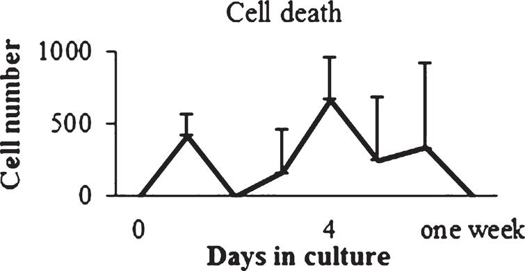 In vitro cell death determination. Cell death was calculated for cells at P2.