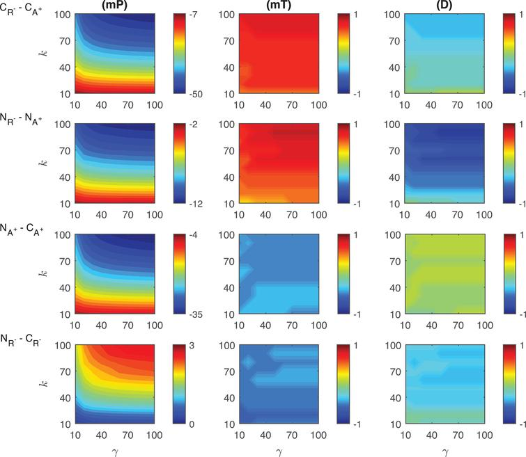 Heat maps for the comparison of the differences of three metrics (mid-protein level mP, time to reach mid-protein level mT and duration D) showing the dynamics of competitive (CA+, CR−) and noncompetitive (NA+, NR−) activation mechanisms. For all these simulations, the signal amplitude γ and persistency k are changed from 10-100 fold when ro=0.01 while all the other parameters were kept constant at their estimated values listed in Section 3.