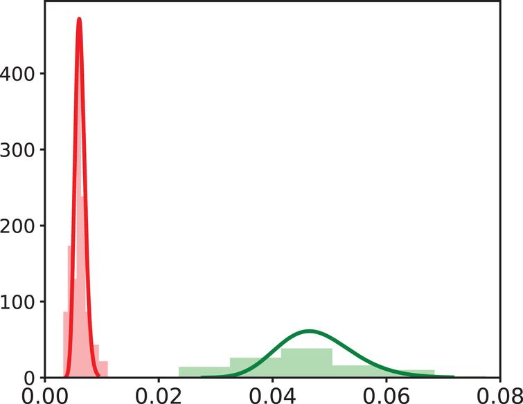 Probability distribution of parameter δNE defined with a covariate. Estimated distributions of VV-associated (left, red) and Tumor-associated (right, green) values are plotted. Histograms of estimated individual parameter values are also plotted (red for VV-associated values, green for Tumor-associated values).