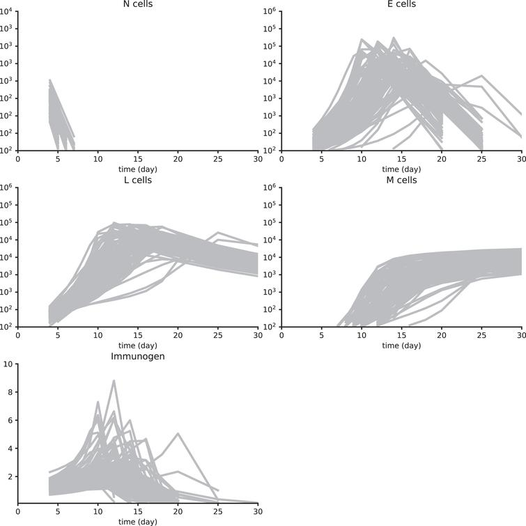 Synth data set 1. These data have been obtained by simulating System (3) with parameter values in Table A1 and using a multiplicative white noise, as detailed in Section 4.6. 100 individuals are simulated and first observations are on day 4 pi for cell populations and the immunogen. Then measurements are on days 5, 6, 7, 8, 9, 10, 12, 14, 16, 18, 20, 25, and 30 pi. All cell counts below 100 cells are not measured. For the immunogen load, values lower than 0.1 are also not considered.