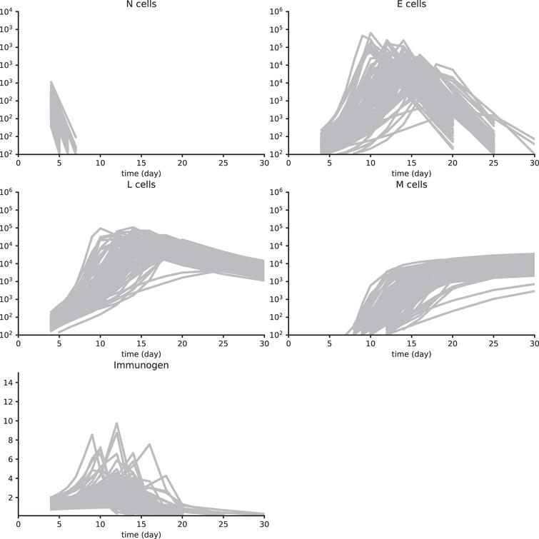 Synth data set 3. These data have been obtained by simulating a reduced System (3), with parameter values in Table A1, and using a multiplicative white noise, as detailed in Section 4.6. See Figure A1 for details.