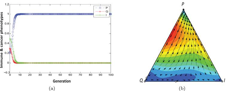 Population dynamic in the escape phase. The parameters characterising this game are a, b=1, α=0.9, β=0.1, F1=1.5, F2=0.5, γ2=0.2, γ1=0, C1=0, C2=0.2..