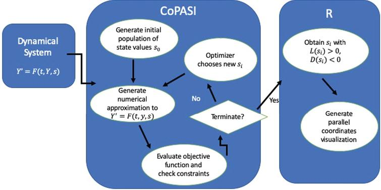 Flowchart of the simulation framework. The data returned from COPASI is handed to R to generate the parallel coordinates visualization. Any optimization algorithm can be used to explore the design space.