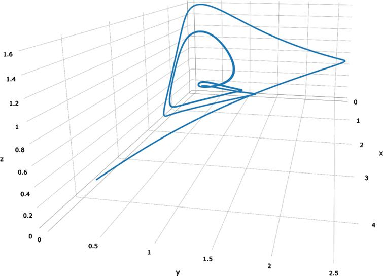 Manifold plot of forced model in [19]. Note the strange attractor is distinct from the one given in the paper.