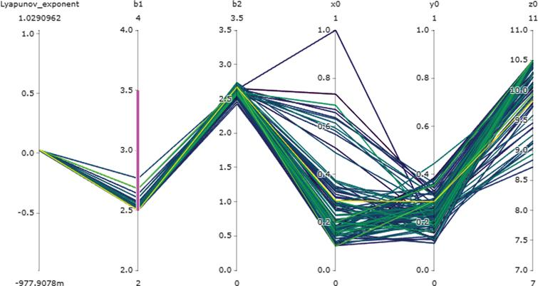 Results from the parameter search for the three species food chain in [14] visualized using parallel coordinates. The vertical axes are associated with values for the maximum calculated Lyapunov exponent b1, b2, x(0), y(0), and z(0). The pink line in b1 axis represents the user-defined choice of parameter range.