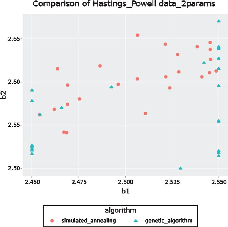 Comparison of results from simulated annealing and the genetic algorithm search for chaos in the three species food chain in [14] with the initial conditions as (0.5, 0.3, 9).