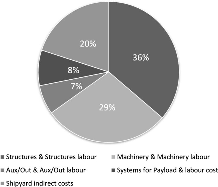 Distribution among main CAPEX sub-components.