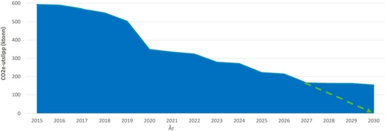 NPRA expected reduction CO2 emissions [ktons] from Norwegian car ferries towards 2030 [27].