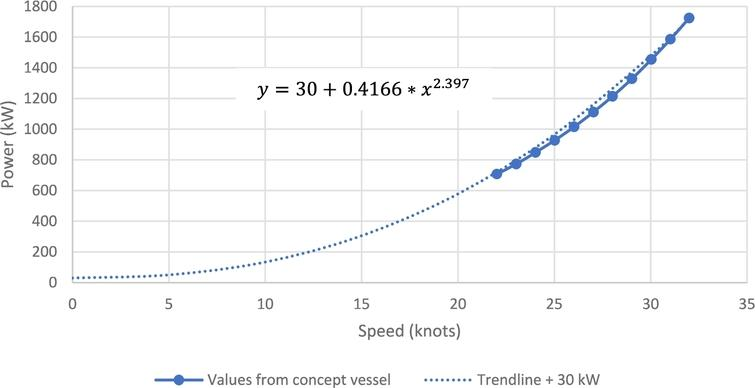 Power-speed curve for GKP7H2 concept vessel.