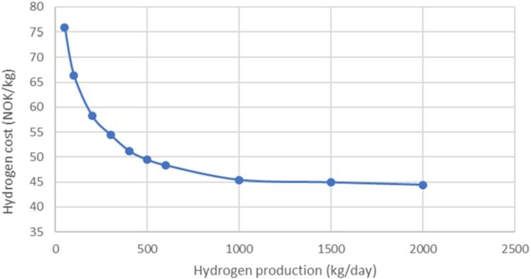 Estimated hydrogen cost vs. installed production capacity [30].