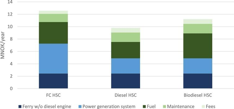 Annual costs for hydrogen, biodiesel and diesel-powered HSC.