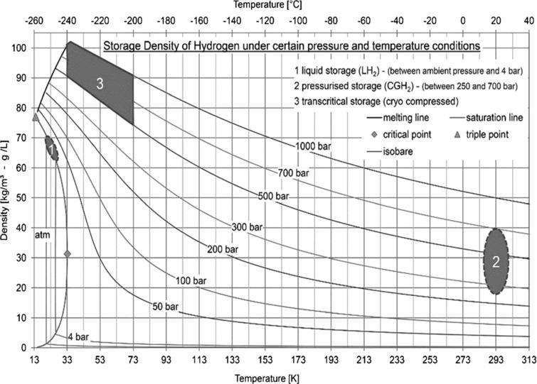 Hydrogen storage density under different pressure and temperature conditions [34].