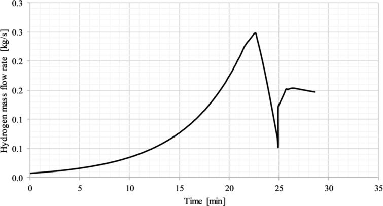 Mass flow rate of hydrogen during the first loading process. On board cylinder water volume: 9.71m3.