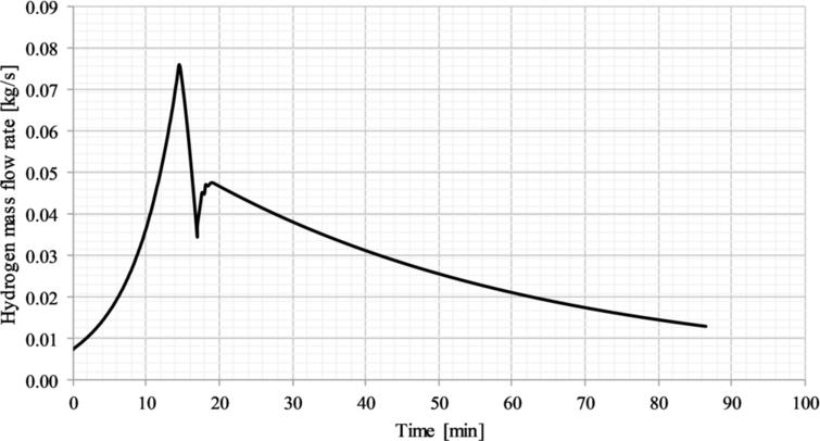 Mass flow rate of hydrogen during the fifth loading process. On board cylinder water volume: 9.71m3.