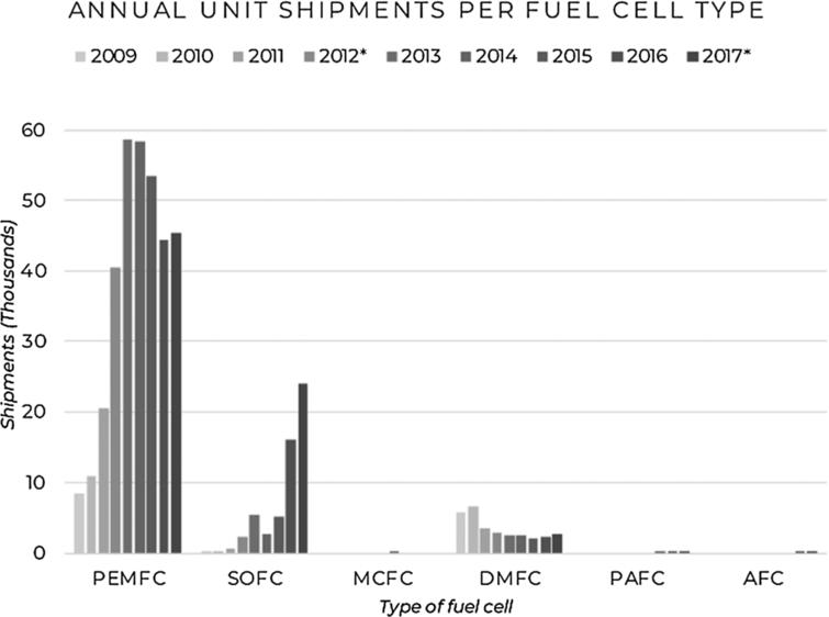 Annual unit shipments per fuel cell type (data source: [6,11]).