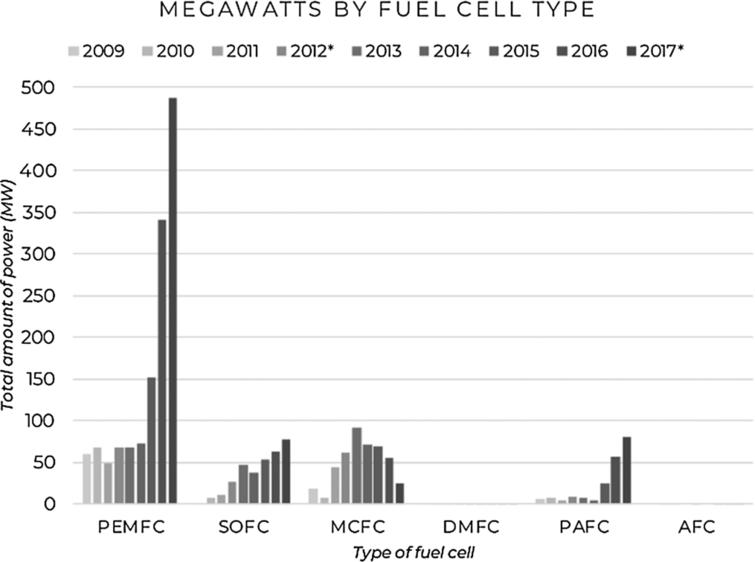 Megawatts by fuel cell type (data source: [6,11]).