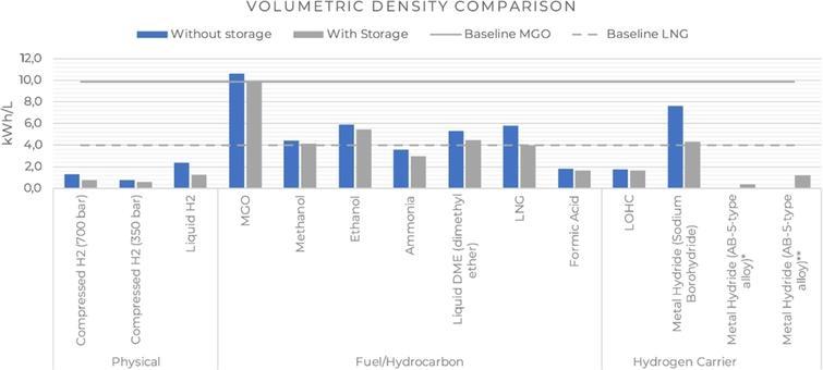 Energy storage solution, volumetric density comparison [4,8–10,18–21,23,24,33].