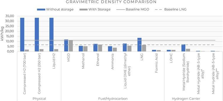 Energy storage solutions, gravimetric density comparison [4,8–10,18–21,23,24,33].