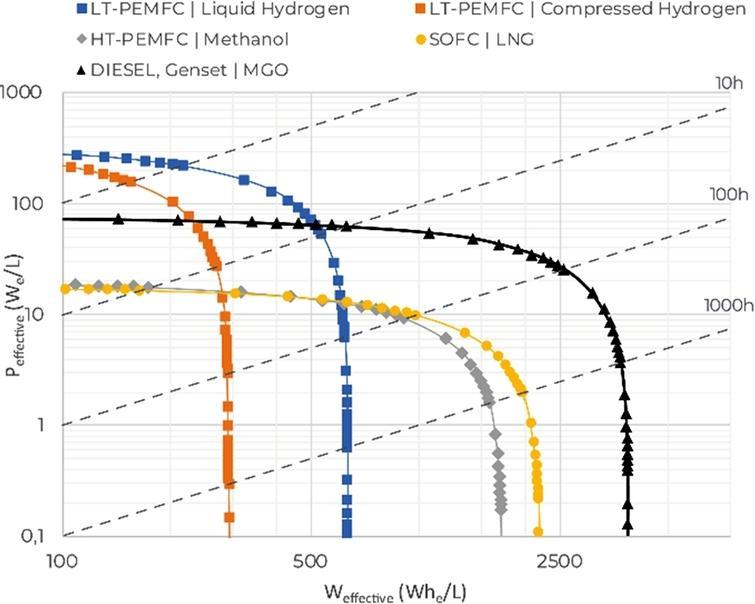 Ragone chart, volumetric density.