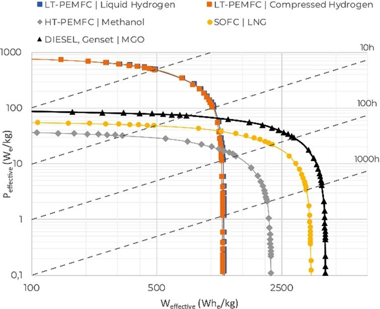 Ragone chart, gravimetric density.