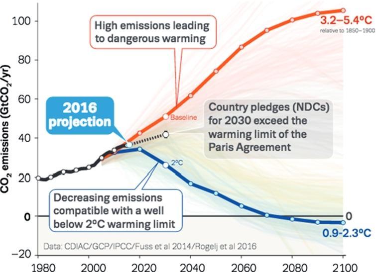CO2 emission scenarios up to 2100 [21].