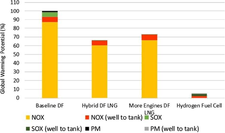 Amounts of the harmful emissions NOX, SOX and PM during the lifecycle.