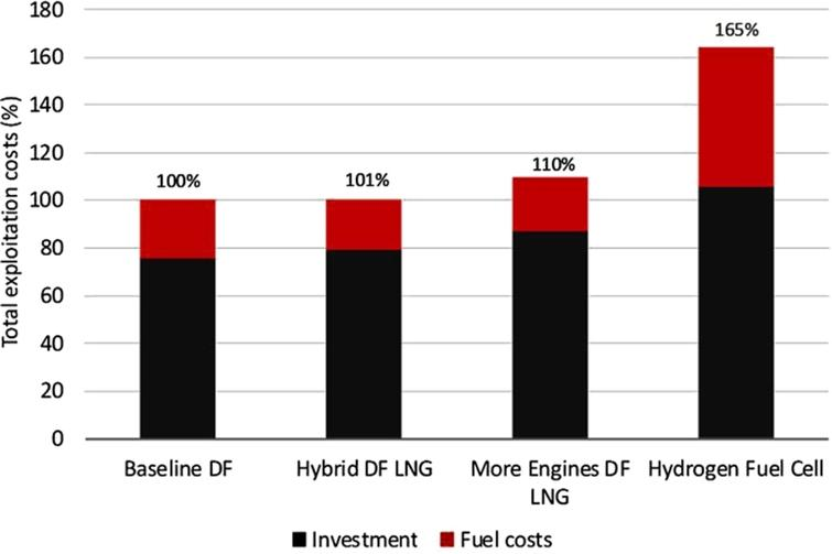 Cumulative costs of investment and fuel, scenario business-as-usual.