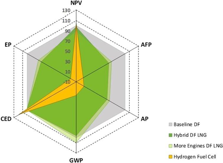 Spider web diagram showing the KPIs performance, sustainable development scenario.