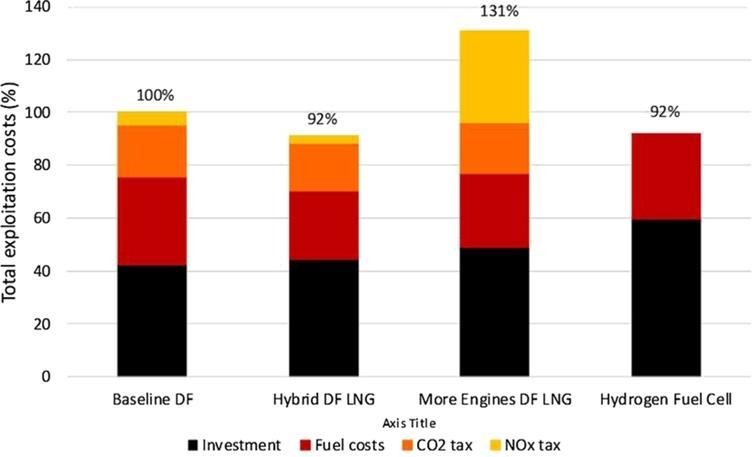 Cumulative costs of investment, fuel and emissions, sustainable development scenario.