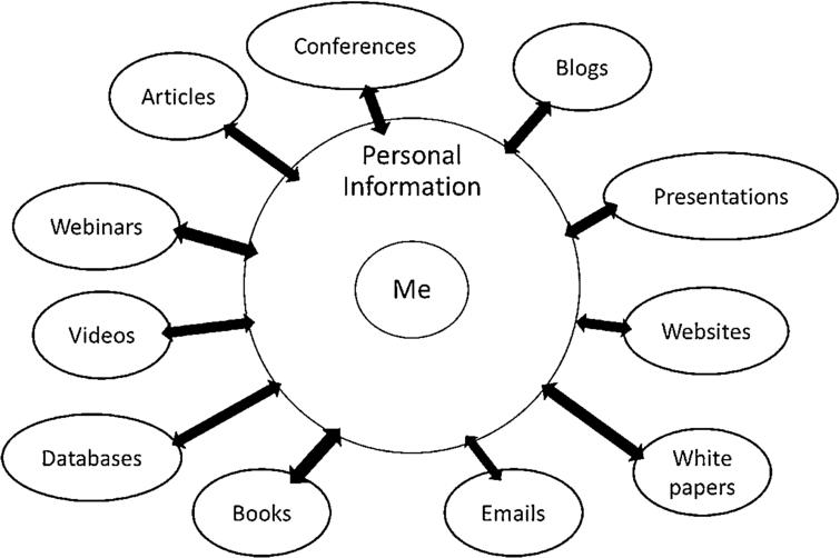 A personal information system.