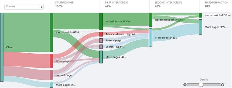 End-user workflow flow through a platform by country. (Colors are visible in the online version of the article; http://dx.doi.org/10.3233/ISU-150770.)