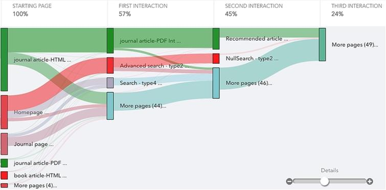 The start of end-user workflow flow through a platform at the first interaction. (Colors are visible in the online version of the article; http://dx.doi.org/10.3233/ISU-150770.)