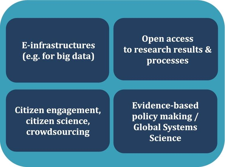 Four challenges for driving open science. (Colors are visible in the online version of the article; http://dx.doi.org/10.3233/ISU-150777.)
