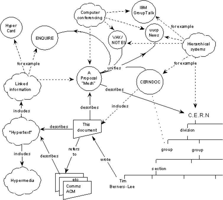 CERN Mesh: the World Wide Web.