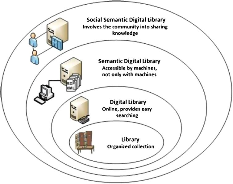 Evolution of libraries.