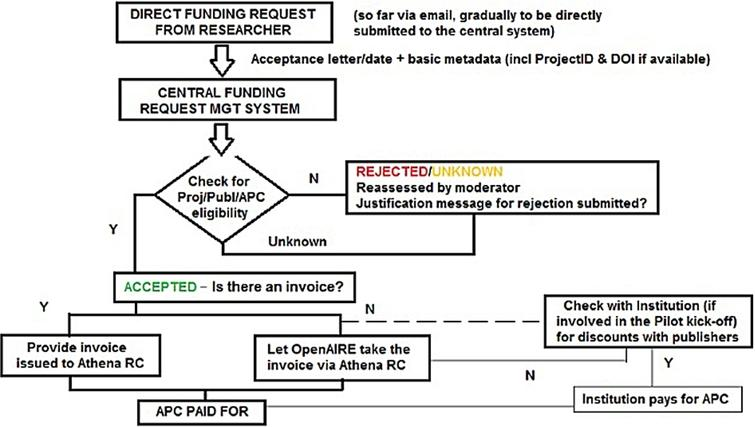 Early FP7 Post-Grant Open Access Pilot workflow for funding request processing.