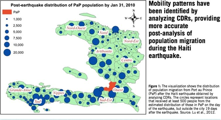 Population migration in Haiti following 2010 earthquake.