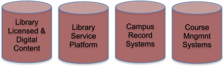 Typical University data silos.