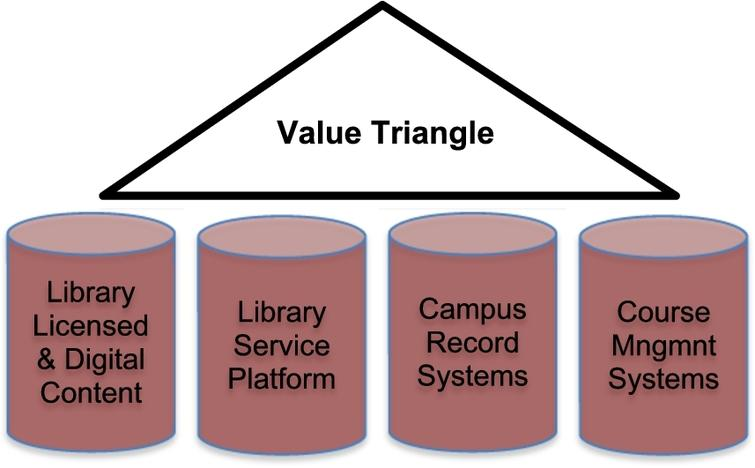 Value Triangle on top of and connecting Data Silos.