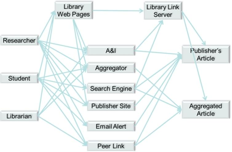 Some of the paths in reader navigation and discovery.