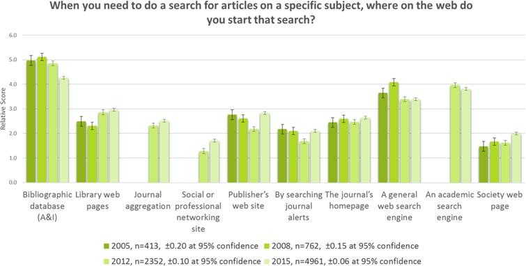 Trend Analysis: Journal Article Search: 2005–2015.