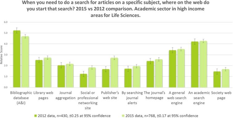 Search, academic sector life scientists, high-income 2012–2015.