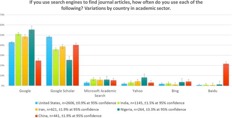 Search engines, academic sector, by country, 2015.